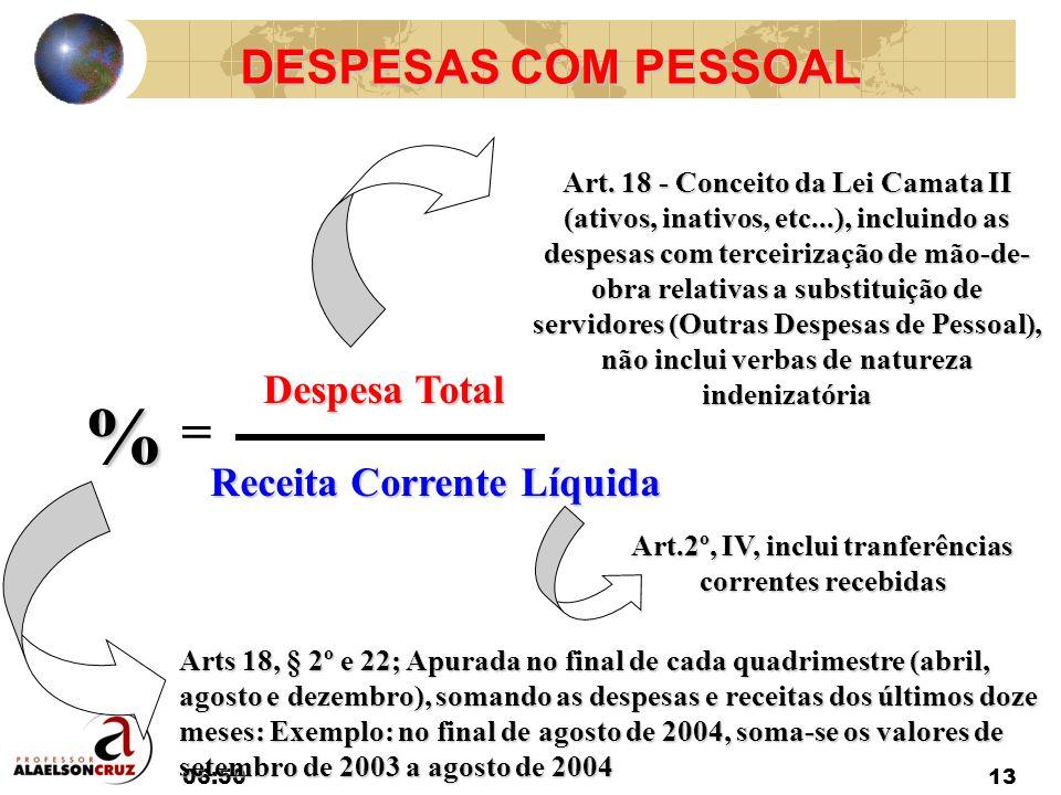 06:5213 DESPESAS COM PESSOAL Despesa Total = Receita Corrente Líquida % Art. 18 - Conceito da Lei Camata II (ativos, inativos, etc...), incluindo as d
