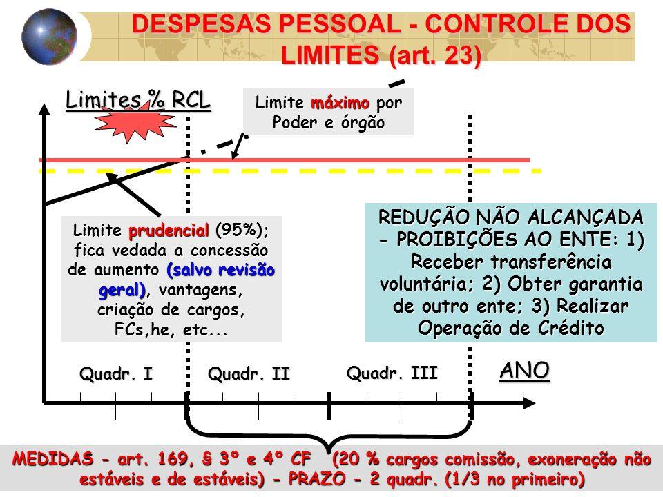 06:5214 DESPESAS PESSOAL - CONTROLE DOS LIMITES (art. 23) Limite prudencial (95%); fica vedada a concessão de aumento (salvo revisão geral), vantagens