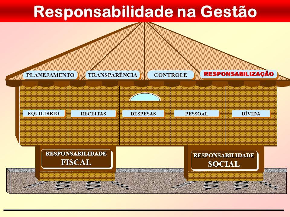 A NECESSIDADE DA GESTÃO PÚBLICA RESPONSÁVEL Controlar e conter gastos públicos, gerando recursos para prestação de serviços à sociedade e incentivando o crescimento econômico para o desenvolvimento do país.