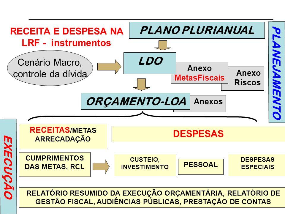 06:5210 EXECUÇÃO ORÇAMENTÁRIA E CUMPRIMENTO DE METAS (Arts.