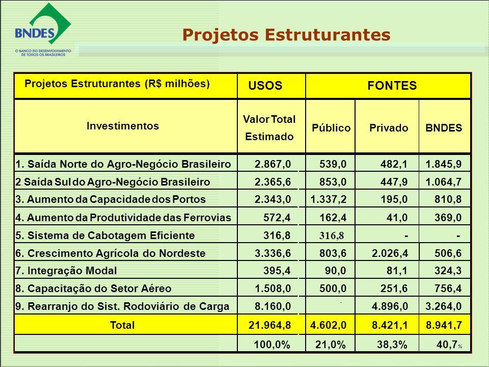 Projetos Estruturantes (resumo) Projetos Estruturantes (R$ milhões) USOSFONTES Investimentos Valor Total Estimado Público PrivadoBNDES 1. Saída Norte
