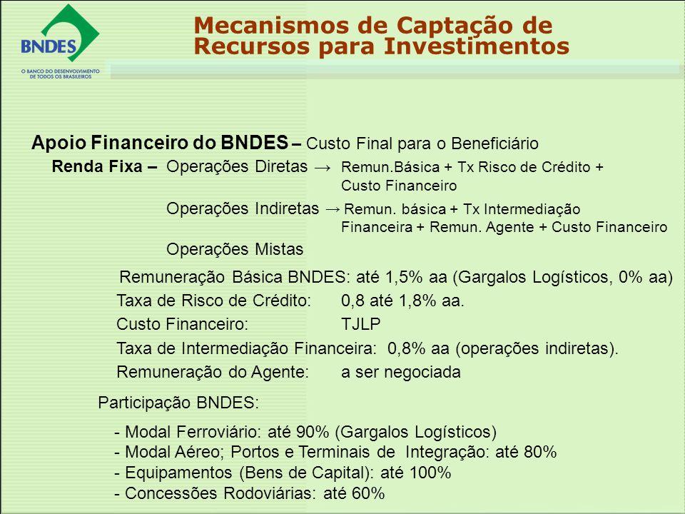 Apoio Financeiro do BNDES – Custo Final para o Beneficiário Renda Fixa – Operações Diretas Remun.Básica + Tx Risco de Crédito + Custo Financeiro Operações Indiretas Remun.