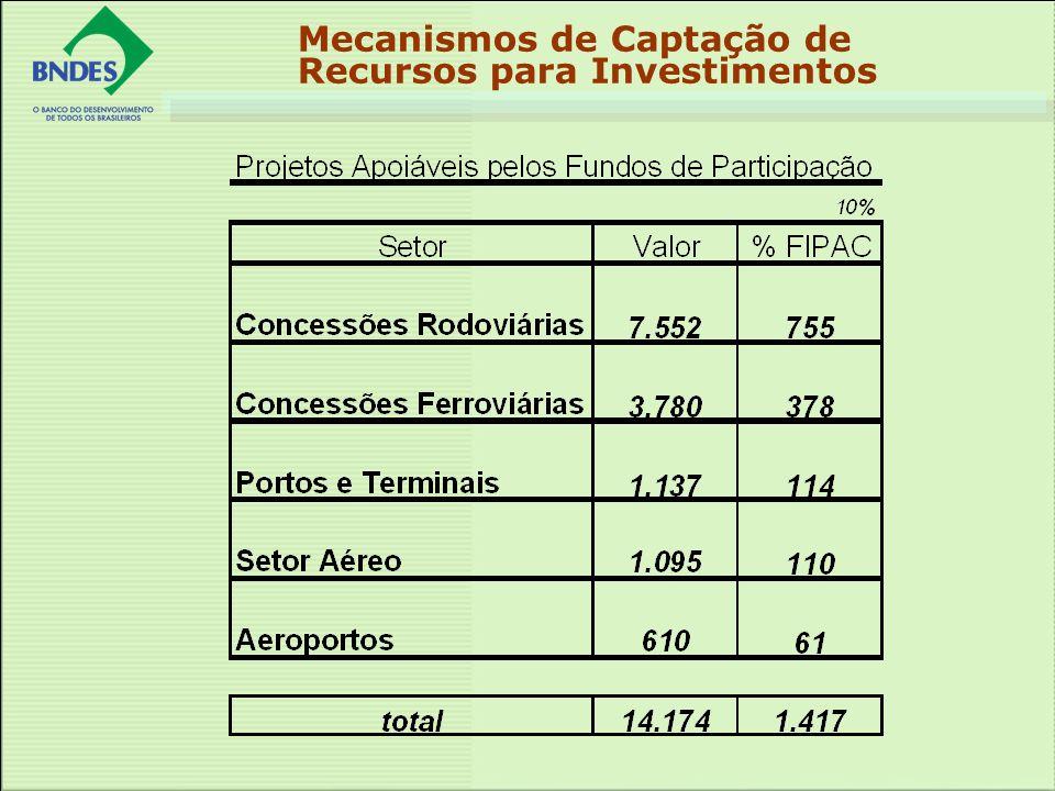 Mecanismos de Captação de Recursos para Investimentos