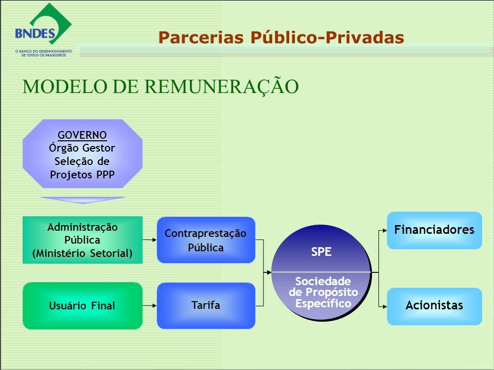 MODELO DE REMUNERAÇÃO Parcerias Público-Privadas Administração Pública (Ministério Setorial) Sociedade de Propósito Específico SPE Tarifa Contrapresta