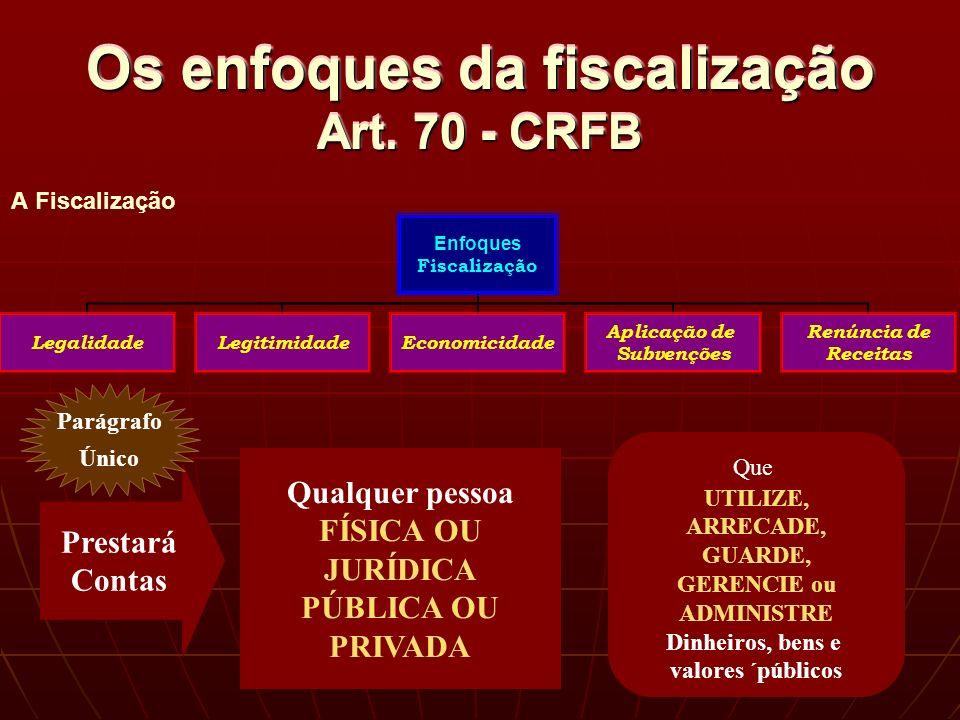 Os enfoques da fiscalização Art.