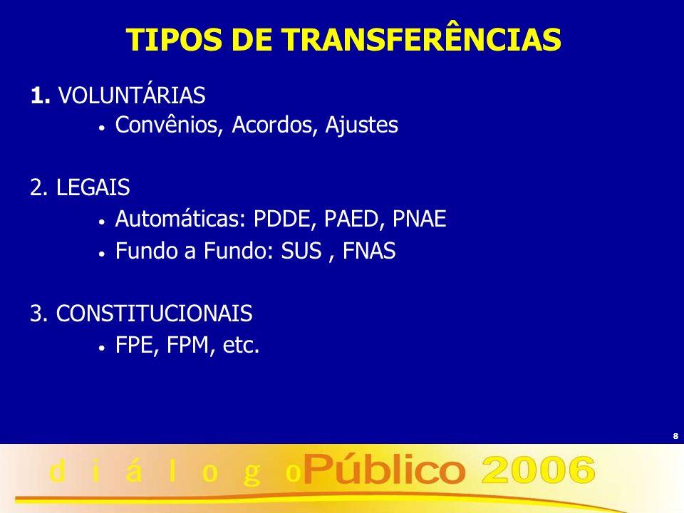 8 TIPOS DE TRANSFERÊNCIAS 1. VOLUNTÁRIAS Convênios, Acordos, Ajustes 2. LEGAIS Automáticas: PDDE, PAED, PNAE Fundo a Fundo: SUS, FNAS 3. CONSTITUCIONA