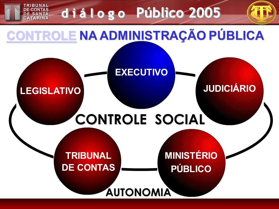 d i á l o g o Público 2005 LEGISLATIVO JUDICIÁRIO EXECUTIVO MINISTÉRIO PÚBLICO TRIBUNAL DE CONTAS AUTONOMIA CONTROLE SOCIAL CONTROLECONTROLE NA ADMINI