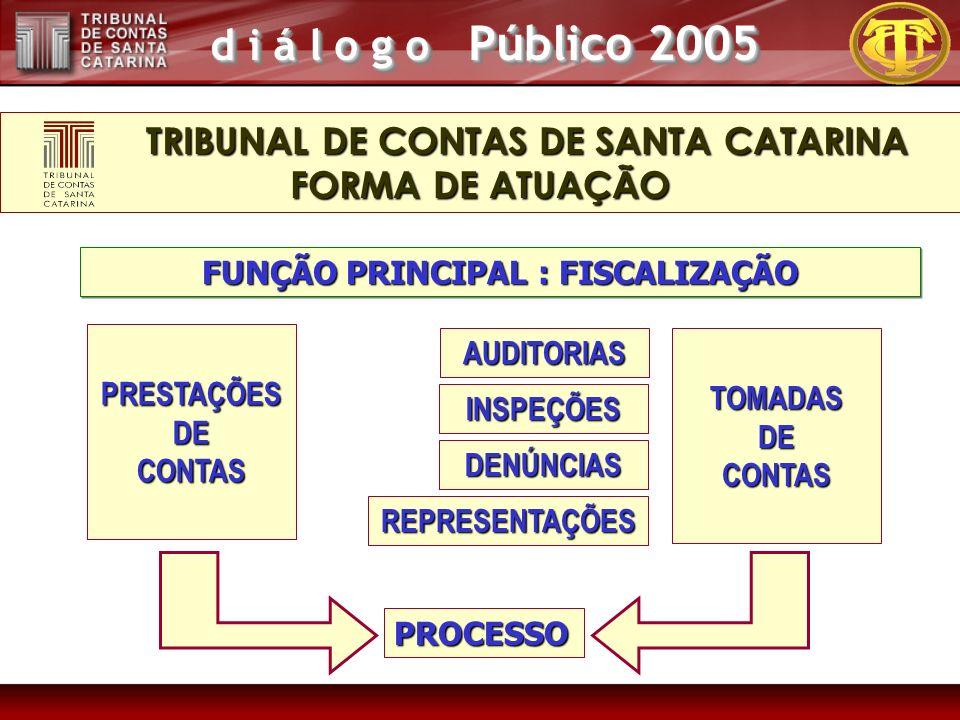 d i á l o g o Público 2005 FUNÇÃO PRINCIPAL : FISCALIZAÇÃO TRIBUNAL DE CONTAS DE SANTA CATARINA FORMA DE ATUAÇÃO TRIBUNAL DE CONTAS DE SANTA CATARINA FORMA DE ATUAÇÃO PRESTAÇÕESDECONTAS TOMADASDECONTAS PROCESSO DENÚNCIAS REPRESENTAÇÕES AUDITORIAS INSPEÇÕES