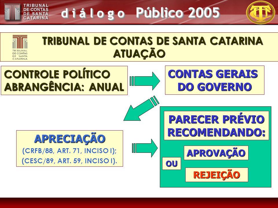 d i á l o g o Público 2005 CONTROLE POLÍTICO ABRANGÊNCIA: ANUAL APRECIAÇÃO (CRFB/88, ART. 71, INCISO I); (CESC/89, ART. 59, INCISO I). CONTAS GERAIS D