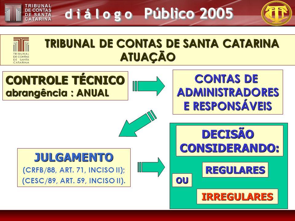 d i á l o g o Público 2005 CONTROLE TÉCNICO abrangência : ANUAL JULGAMENTO (CRFB/88, ART.