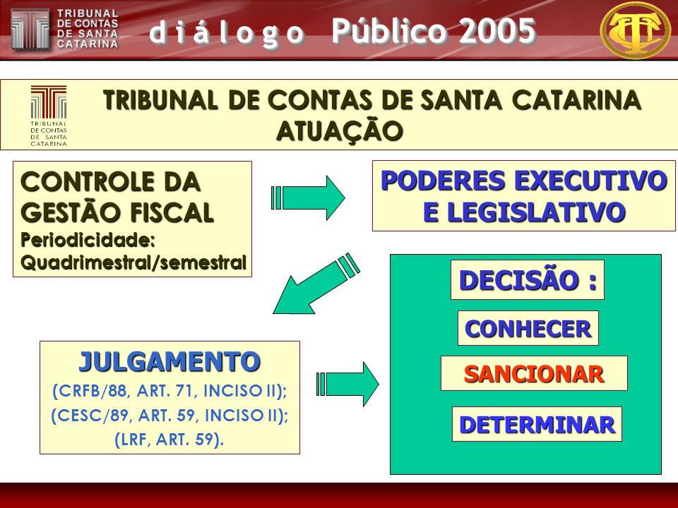 d i á l o g o Público 2005 CONTROLE DA GESTÃO FISCAL Periodicidade:Quadrimestral/semestral JULGAMENTO (CRFB/88, ART. 71, INCISO II); (CESC/89, ART. 59