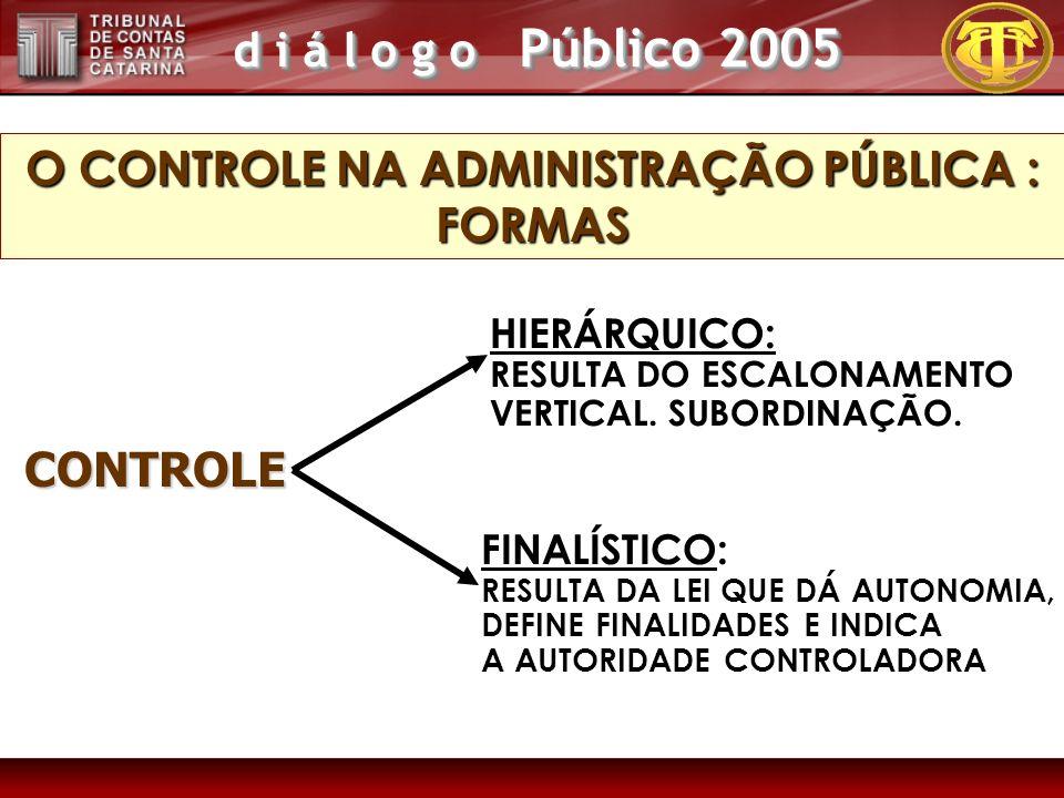 d i á l o g o Público 2005 O CONTROLE NA ADMINISTRAÇÃO PÚBLICA : FORMAS HIERÁRQUICO: RESULTA DO ESCALONAMENTO VERTICAL. SUBORDINAÇÃO. FINALÍSTICO: RES