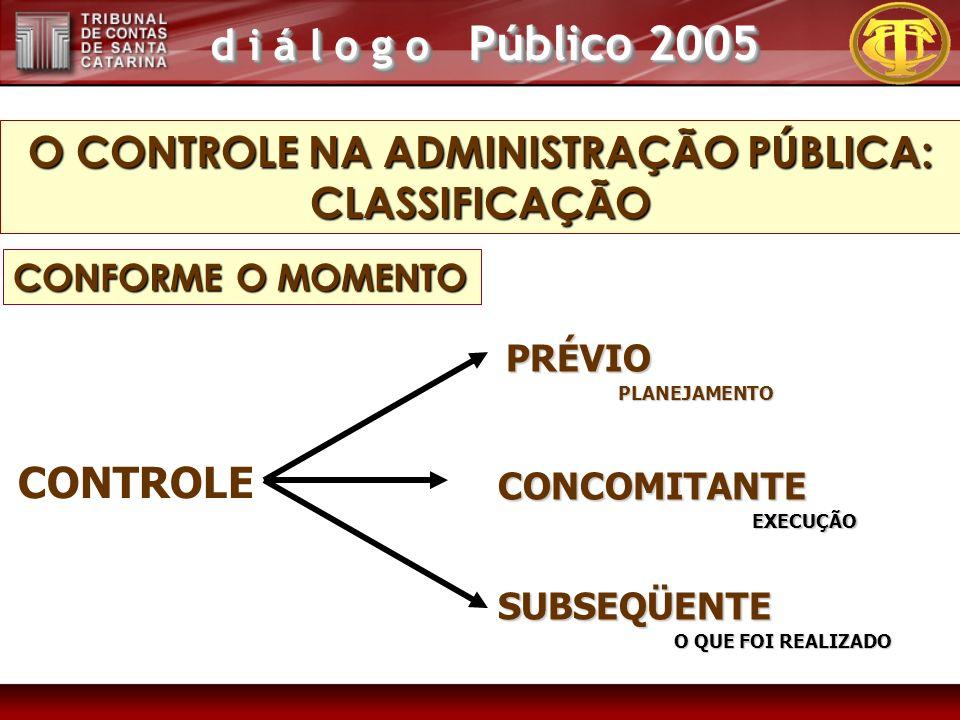 d i á l o g o Público 2005 O CONTROLE NA ADMINISTRAÇÃO PÚBLICA: CLASSIFICAÇÃO PRÉVIO CONCOMITANTE SUBSEQÜENTE CONTROLE EXECUÇÃO PLANEJAMENTO O QUE FOI REALIZADO CONFORME O MOMENTO