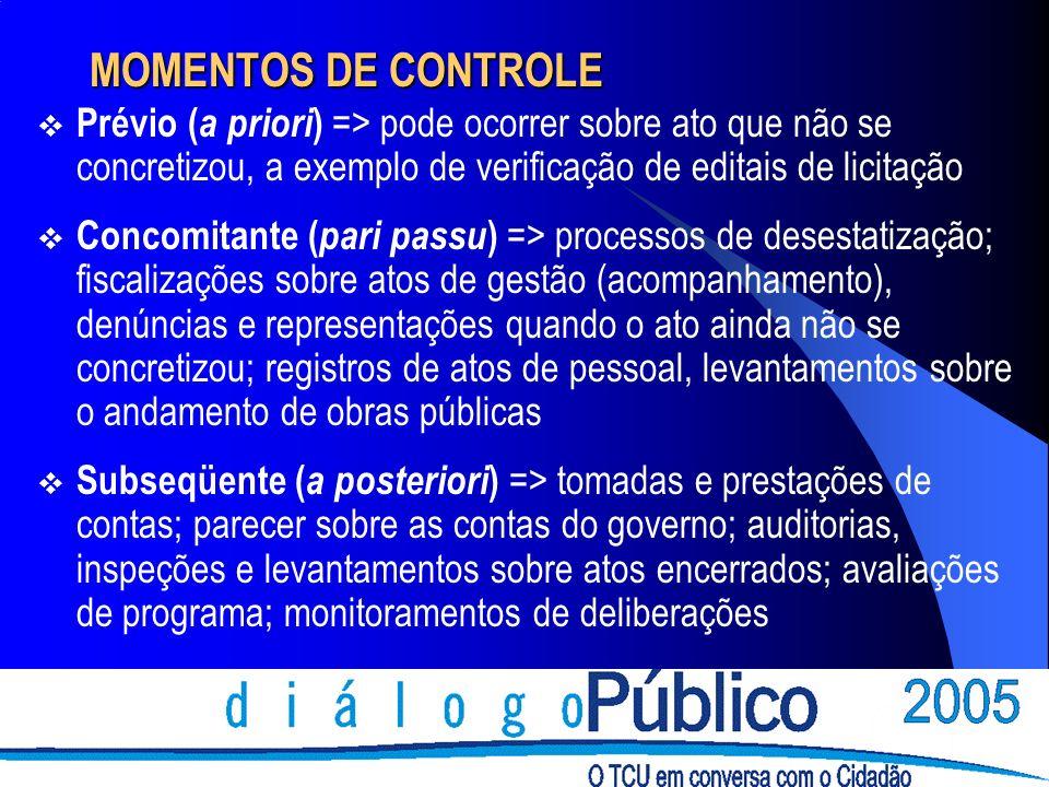 MOMENTOS DE CONTROLE Prévio ( a priori ) => pode ocorrer sobre ato que não se concretizou, a exemplo de verificação de editais de licitação Concomitan