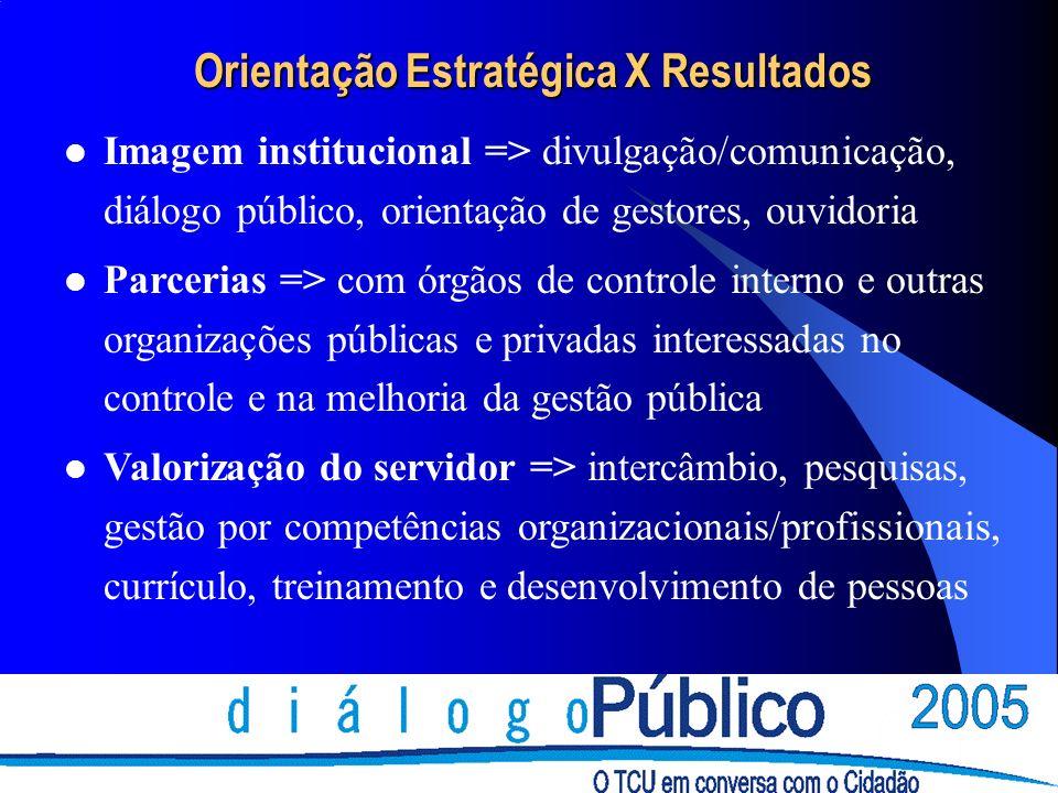 Orientação Estratégica X Resultados Imagem institucional => divulgação/comunicação, diálogo público, orientação de gestores, ouvidoria Parcerias => co