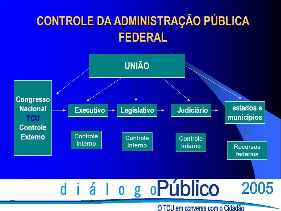 CONTROLE DA ADMINISTRAÇÃO PÚBLICA FEDERAL Executivo Controle Interno LegislativoJudiciário Controle Interno Recursos federais estados e municípios Congresso NacionalTCU Controle Externo UNIÃO