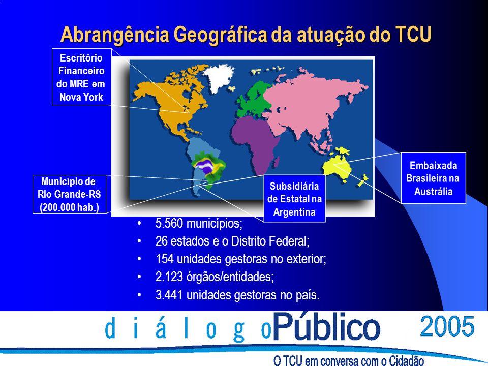 Abrangência Geográfica da atuação do TCU 5.560 municípios; 26 estados e o Distrito Federal; 154 unidades gestoras no exterior; 2.123 órgãos/entidades; 3.441 unidades gestoras no país.