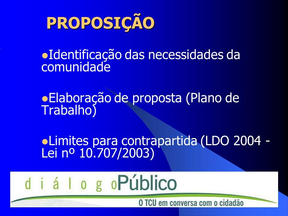 PROPOSIÇÃO Identificação das necessidades da comunidade Elaboração de proposta (Plano de Trabalho) Limites para contrapartida (LDO 2004 - Lei nº 10.70
