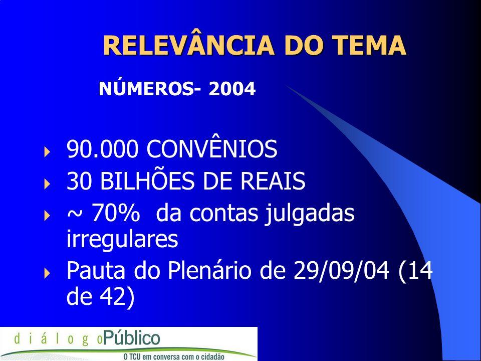 RELEVÂNCIA DO TEMA RELEVÂNCIA DO TEMA NÚMEROS- 2004 90.000 CONVÊNIOS 30 BILHÕES DE REAIS ~ 70% da contas julgadas irregulares Pauta do Plenário de 29/