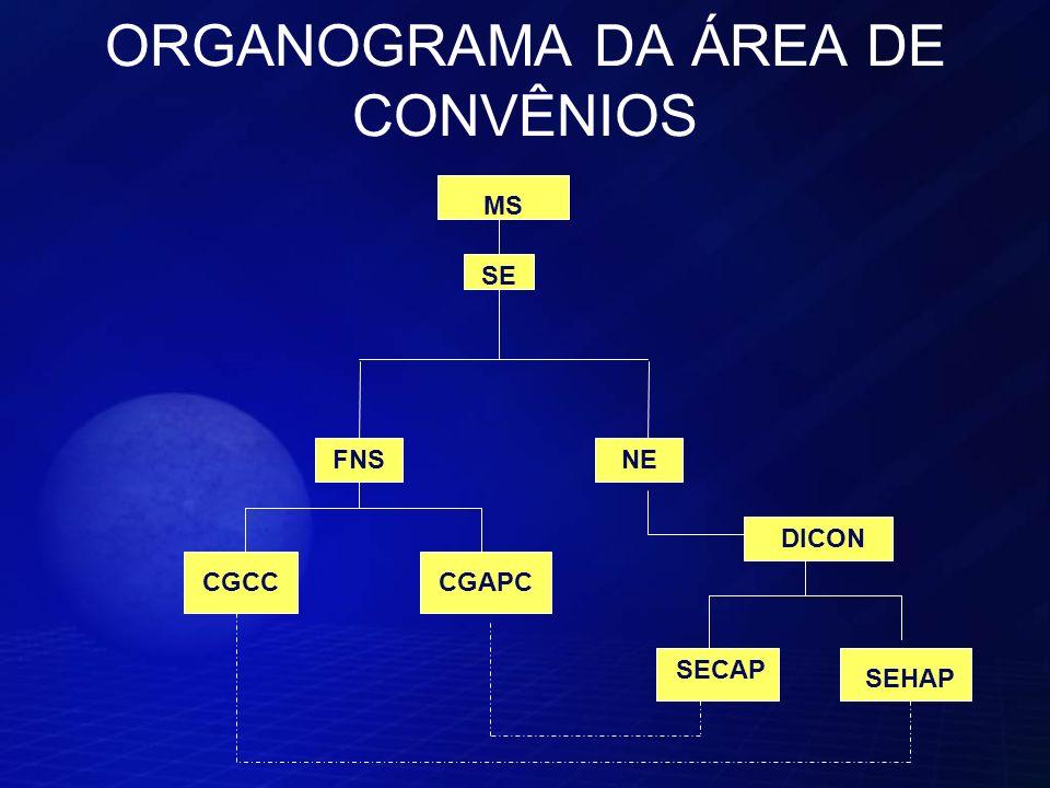ORGANOGRAMA DA ÁREA DE CONVÊNIOS MS SE FNSNE DICON CGAPCCGCC SECAP SEHAP