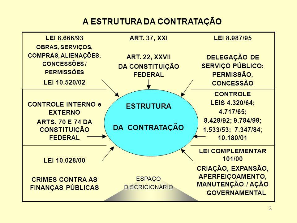 2 A ESTRUTURA DA CONTRATAÇÃO LEI 8.666/93 OBRAS, SERVIÇOS, COMPRAS, ALIENAÇÕES, CONCESSÕES / PERMISSÕES LEI 10.520/02 ART.