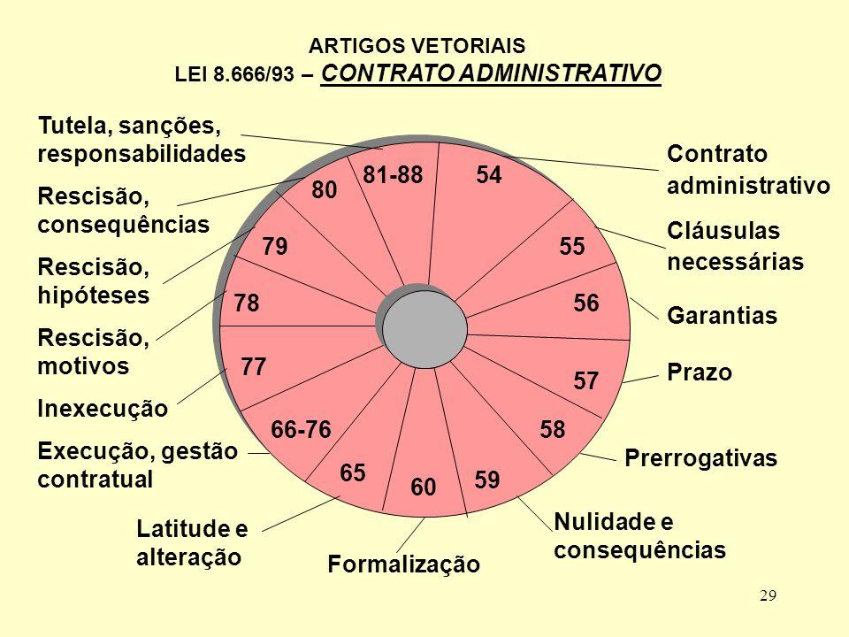 28 ART. 49 REVOGAÇÃO, ANULAÇÃO IMPORTÂNCIA DOS PARÁGRAFOS 1º AO 4º ART.
