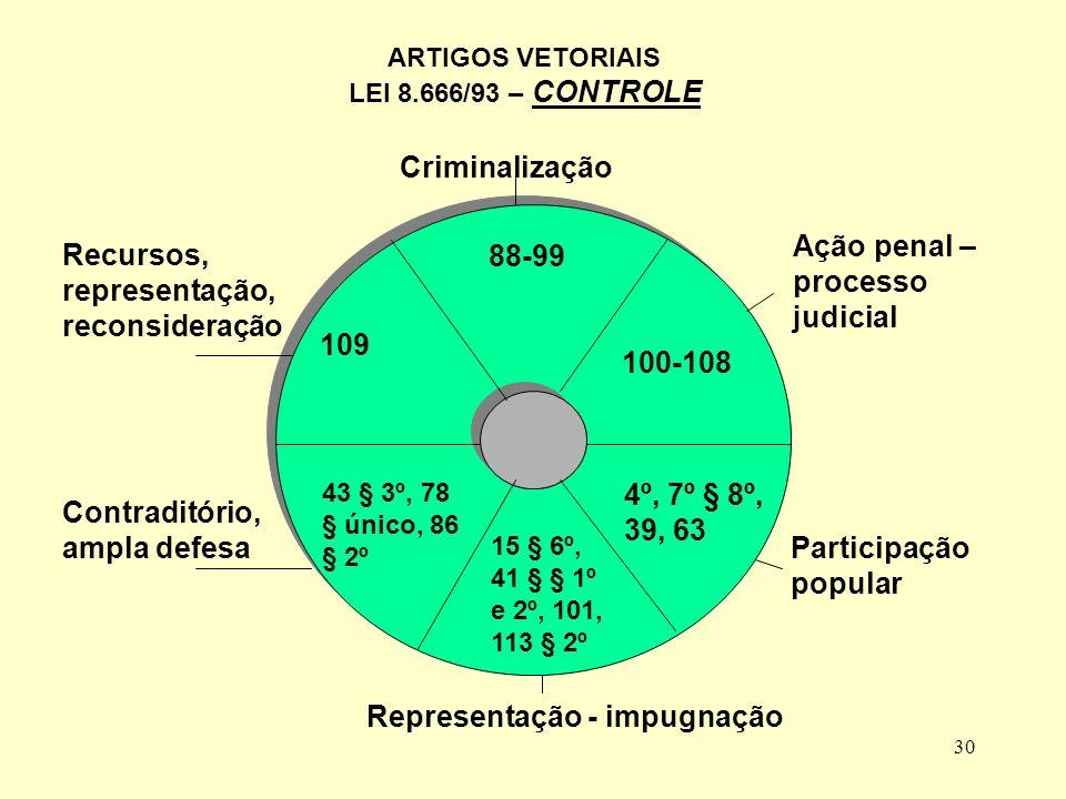 29 ARTIGOS VETORIAIS LEI 8.666/93 – CONTRATO ADMINISTRATIVO 54 55 56 57 58 59 60 65 66-76 77 78 79 80 81-88 Latitude e alteração Formalização Nulidade e consequências Prerrogativas Tutela, sanções, responsabilidades Rescisão, consequências Rescisão, hipóteses Rescisão, motivos Inexecução Execução, gestão contratual Contrato administrativo Cláusulas necessárias Garantias Prazo