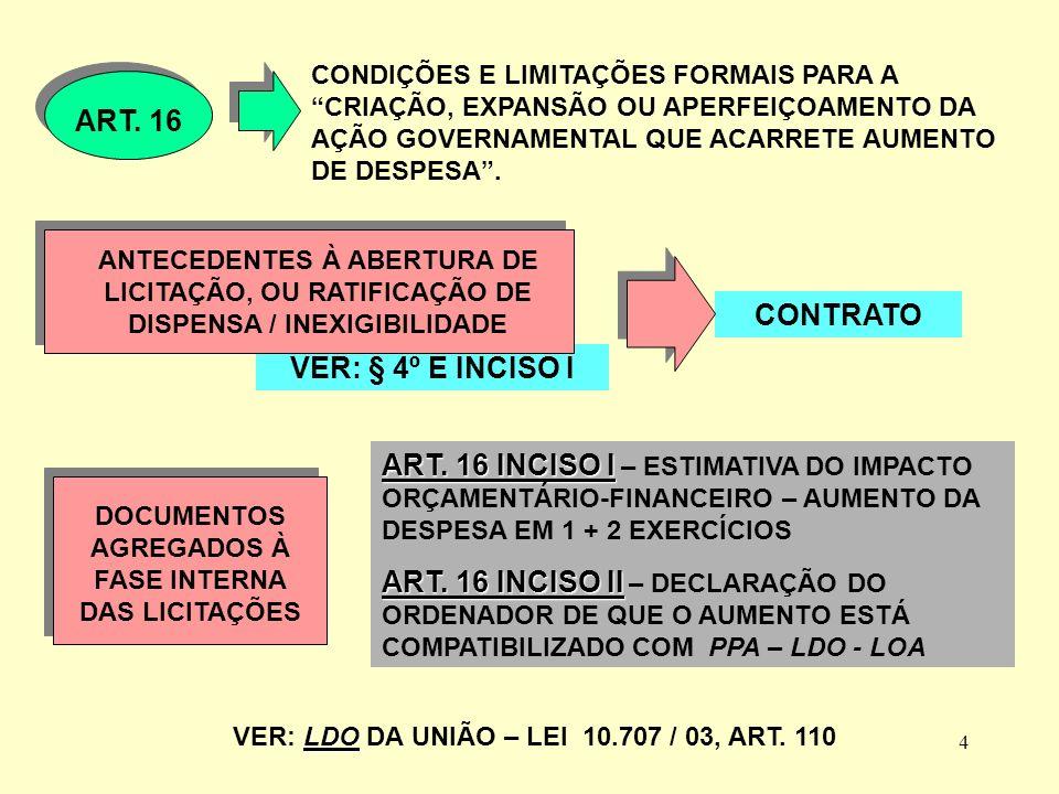 3 LEI DE RESPONSABILIDADE FISCAL: IMPACTO NAS LICITAÇÕES E CONTRATOS ADMINISTRATIVOS ART.