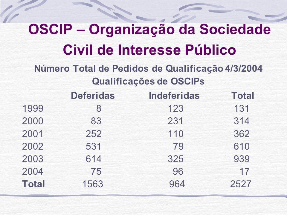 OSCIP – Organização da Sociedade Civil de Interesse Público Número Total de Pedidos de Qualificação 4/3/2004 Qualificações de OSCIPs Deferidas Indefer