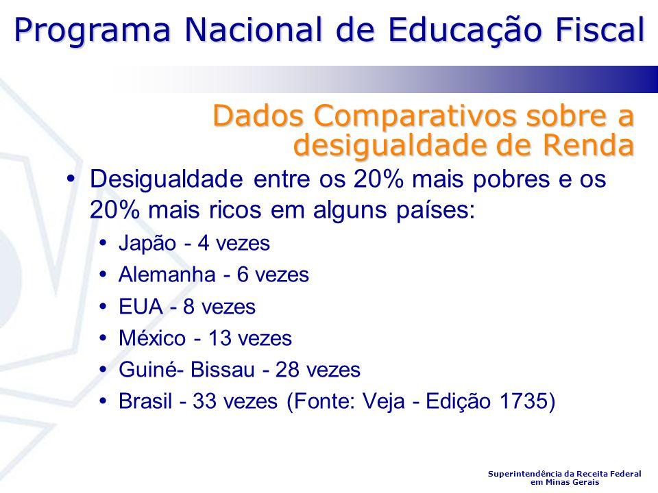 Programa Nacional de Educação Fiscal Superintendência da Receita Federal em Minas Gerais Dados Comparativos sobre a desigualdade de Renda Desigualdade
