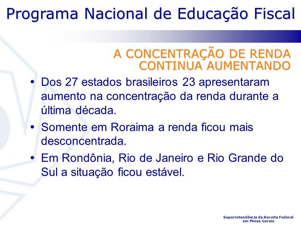 Programa Nacional de Educação Fiscal Superintendência da Receita Federal em Minas Gerais Dos 27 estados brasileiros 23 apresentaram aumento na concentração da renda durante a última década.