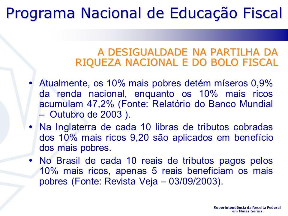 Programa Nacional de Educação Fiscal Superintendência da Receita Federal em Minas Gerais A DESIGUALDADE NA PARTILHA DA RIQUEZA NACIONAL E DO BOLO FISCAL Atualmente, os 10% mais pobres detém míseros 0,9% da renda nacional, enquanto os 10% mais ricos acumulam 47,2% (Fonte: Relatório do Banco Mundial – Outubro de 2003 ).
