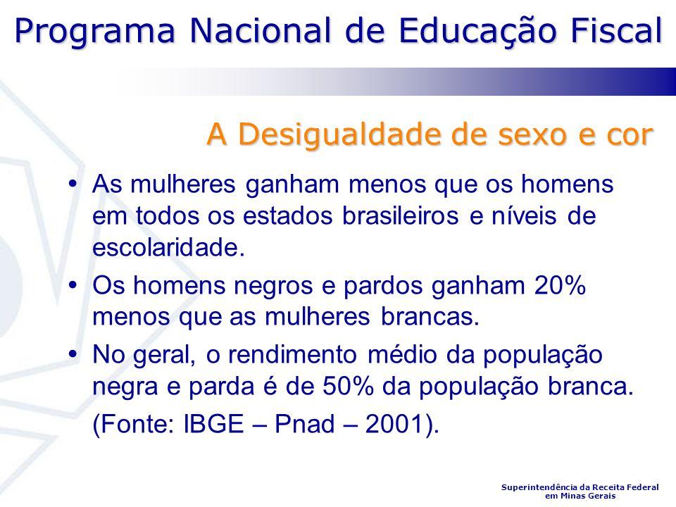 Programa Nacional de Educação Fiscal Superintendência da Receita Federal em Minas Gerais A Desigualdade de sexo e cor As mulheres ganham menos que os homens em todos os estados brasileiros e níveis de escolaridade.