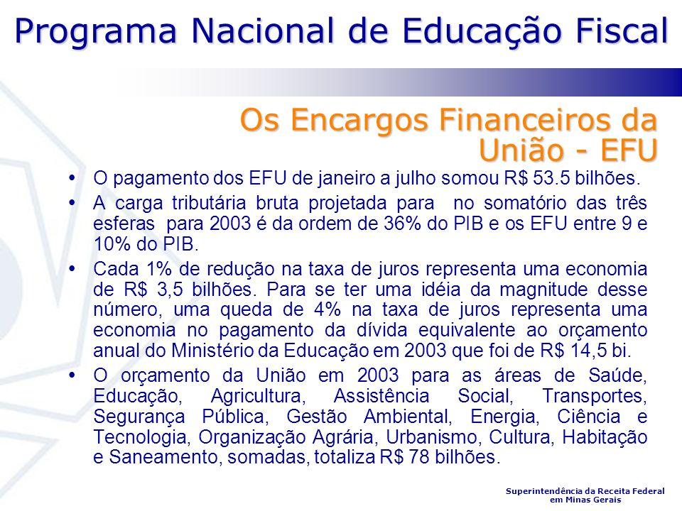 Programa Nacional de Educação Fiscal Superintendência da Receita Federal em Minas Gerais Os Encargos Financeiros da União - EFU O pagamento dos EFU de janeiro a julho somou R$ 53.5 bilhões.