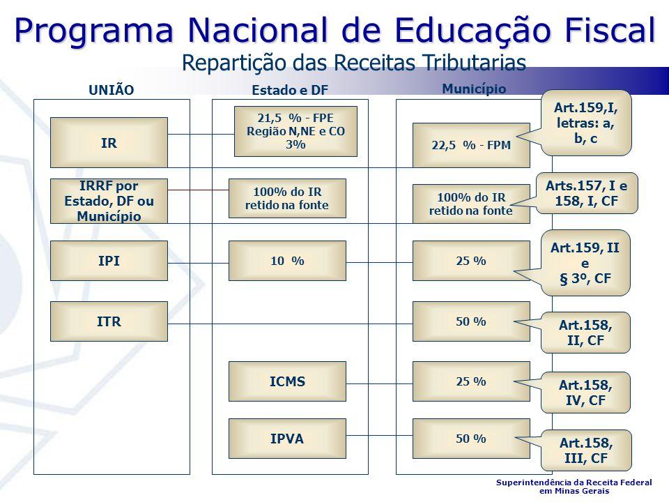 Programa Nacional de Educação Fiscal Superintendência da Receita Federal em Minas Gerais IRRF por Estado, DF ou Município IPI IPVA UNIÃO 100% do IR retido na fonte 10 % ICMS IR Município Estado e DF 100% do IR retido na fonte 25 % 50 % 21,5 % - FPE Região N,NE e CO 3% 22,5 % - FPM Arts.157, I e 158, I, CF Art.159, II e § 3º, CF Art.158, IV, CF Art.158, III, CF Art.159,I, letras: a, b, c Repartição das Receitas Tributarias ITR 50 % Art.158, II, CF