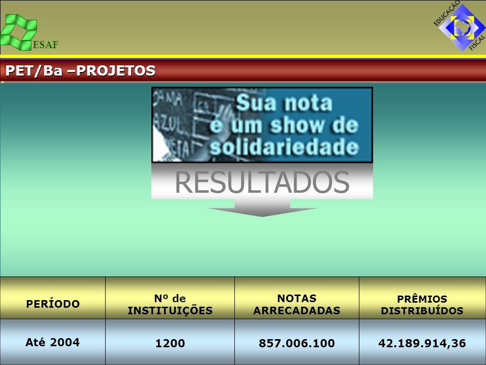 ESAF PET/Ba –PROJETOS PERÍODO Nº de INSTITUIÇÕES NOTAS ARRECADADAS PRÊMIOS DISTRIBUÍDOS Até 2004 1200857.006.10042.189.914,36 RESULTADOS