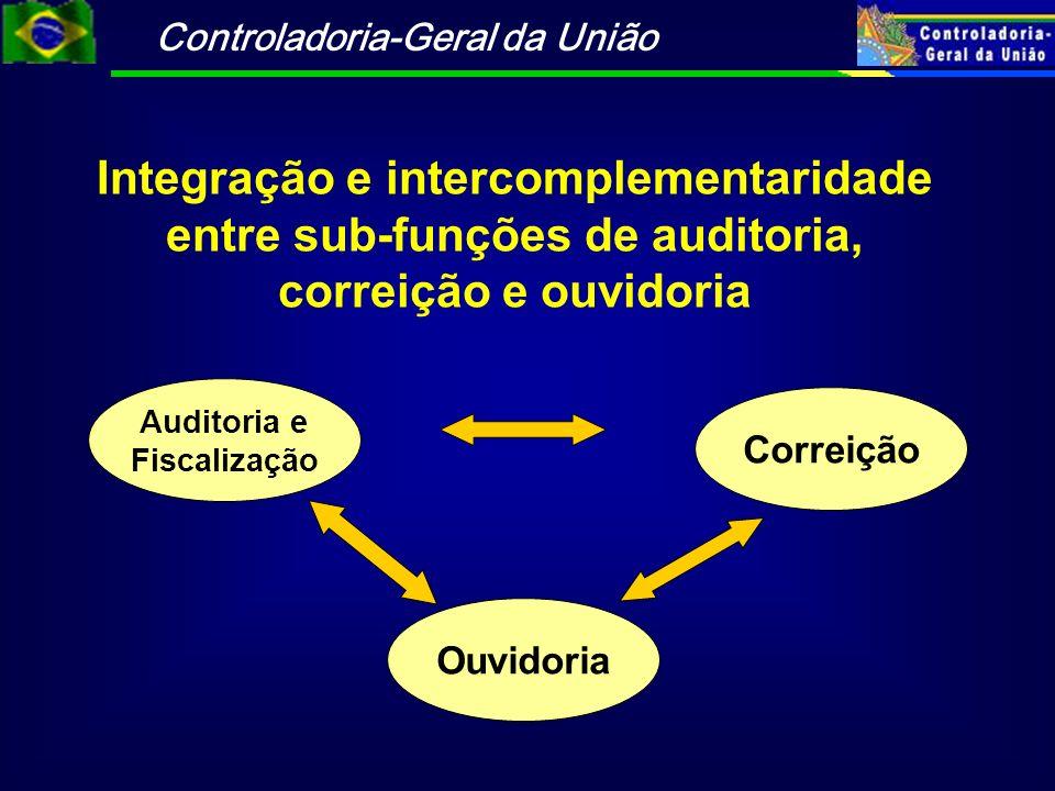 Controladoria-Geral da União Integração e intercomplementaridade entre sub-funções de auditoria, correição e ouvidoria Correição Ouvidoria Auditoria e Fiscalização