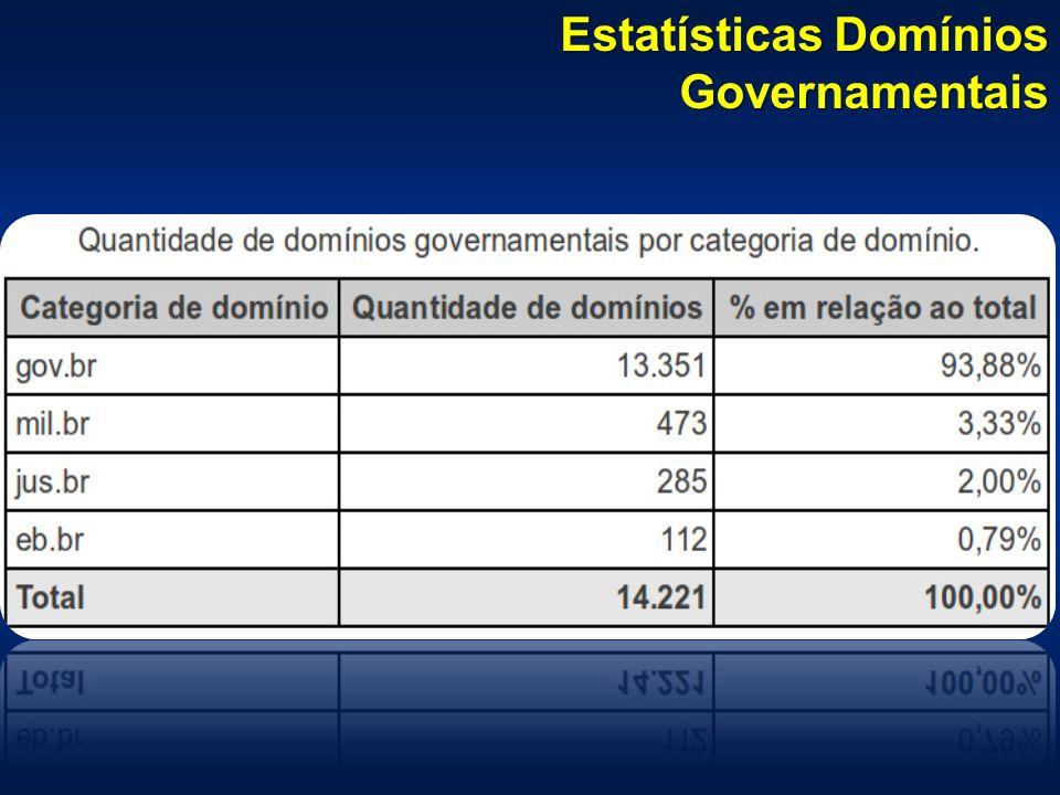 Estatísticas Domínios Governamentais
