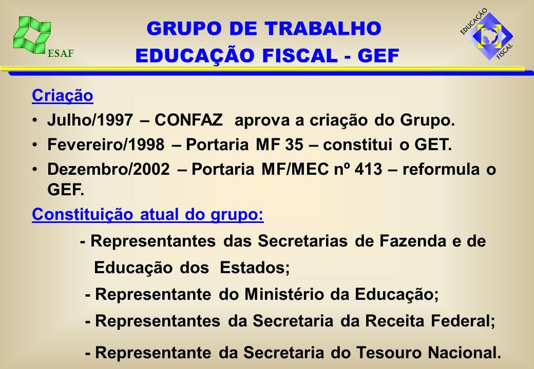 ESAF Aumentar a responsabilidade fiscal. Compartilhar o conhecimento sobre a gestão pública. Reduzir a corrupção. Fortalecer a ética na administração.