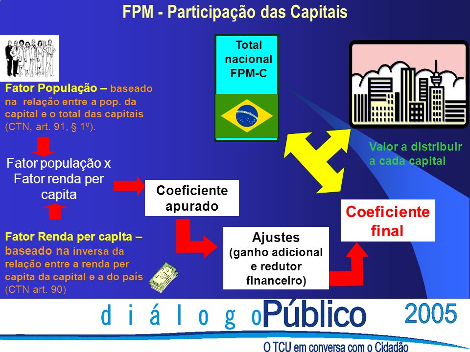 FPM - Participação das Capitais Total nacional FPM-C Fator população x Fator renda per capita Coeficiente apurado Ajustes (ganho adicional e redutor financeiro) Coeficiente final Fator População – baseado na relação entre a pop.