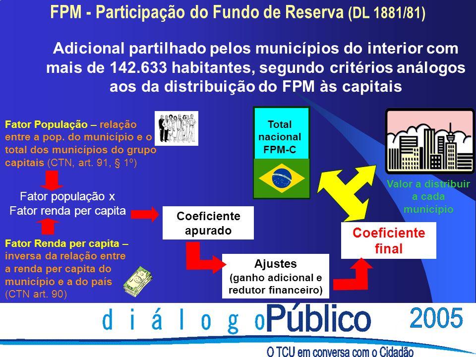 FPM - Participação do Fundo de Reserva (DL 1881/81) Total nacional FPM-C Fator população x Fator renda per capita Coeficiente apurado Ajustes (ganho adicional e redutor financeiro) Coeficiente final Fator População – relação entre a pop.