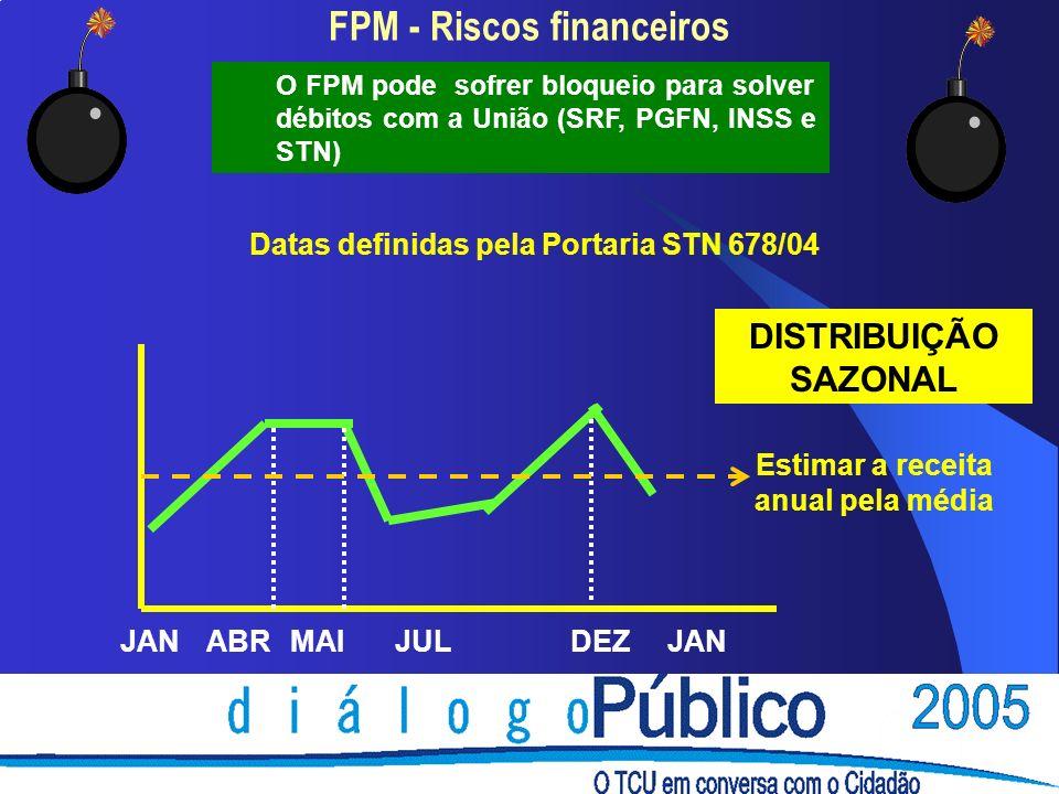 FPM - Riscos financeiros O FPM pode sofrer bloqueio para solver débitos com a União (SRF, PGFN, INSS e STN) Datas definidas pela Portaria STN 678/04 JANABRMAIJULDEZJAN DISTRIBUIÇÃO SAZONAL Estimar a receita anual pela média
