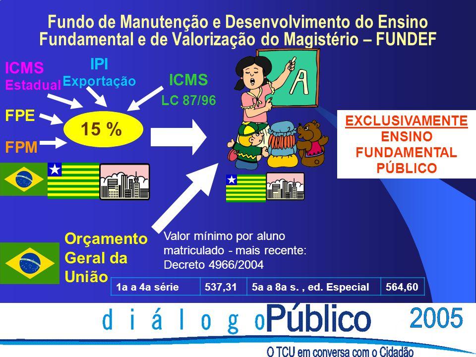 Fundo de Manutenção e Desenvolvimento do Ensino Fundamental e de Valorização do Magistério – FUNDEF FPE FPM ICMS Estadual ICMS LC 87/96 IPI Exportação 15 % Orçamento Geral da União EXCLUSIVAMENTE ENSINO FUNDAMENTAL PÚBLICO Valor mínimo por aluno matriculado - mais recente: Decreto 4966/2004 1a a 4a série537,315a a 8a s., ed.