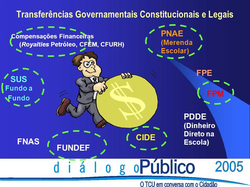 Transferências Governamentais Constitucionais e Legais Compensações Financeiras (Royalties Petróleo, CFEM, CFURH) FPM FPE FUNDEF CIDE PNAE (Merenda Escolar) PDDE (Dinheiro Direto na Escola) SUS Fundo a Fundo FNAS