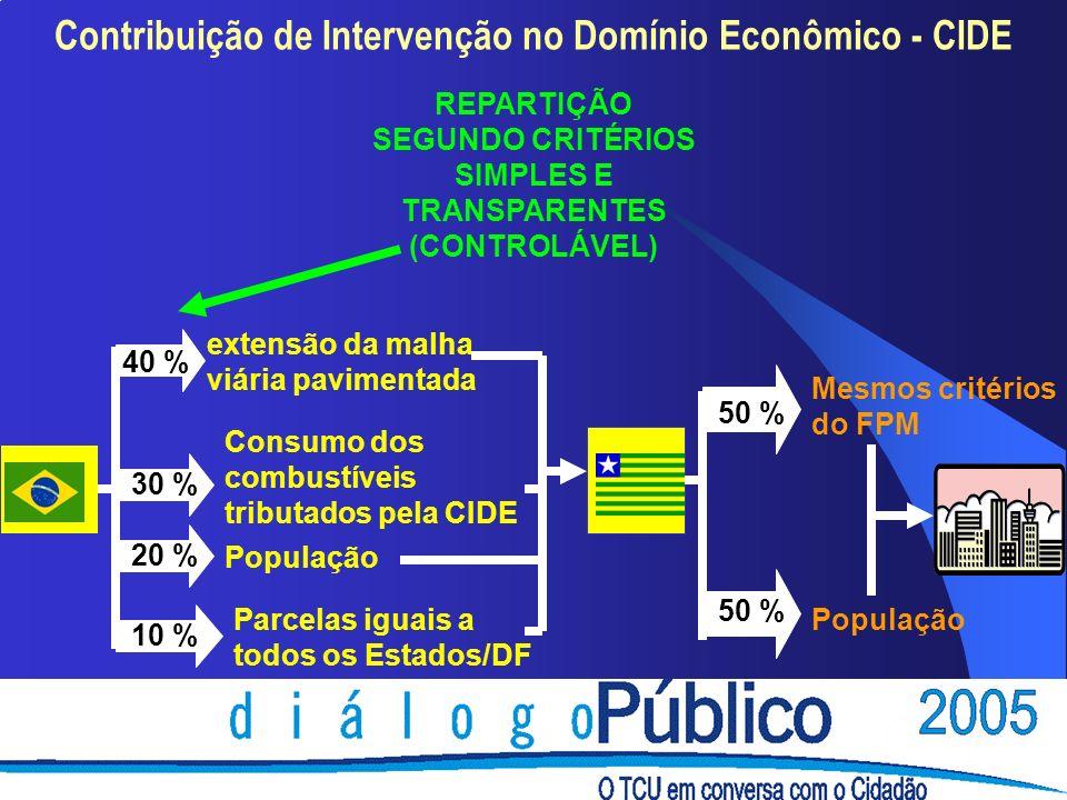 Contribuição de Intervenção no Domínio Econômico - CIDE REPARTIÇÃO SEGUNDO CRITÉRIOS SIMPLES E TRANSPARENTES (CONTROLÁVEL) extensão da malha viária pavimentada Consumo dos combustíveis tributados pela CIDE População Parcelas iguais a todos os Estados/DF 40 % 30 % 20 % 10 % 50 % Mesmos critérios do FPM 50 % População
