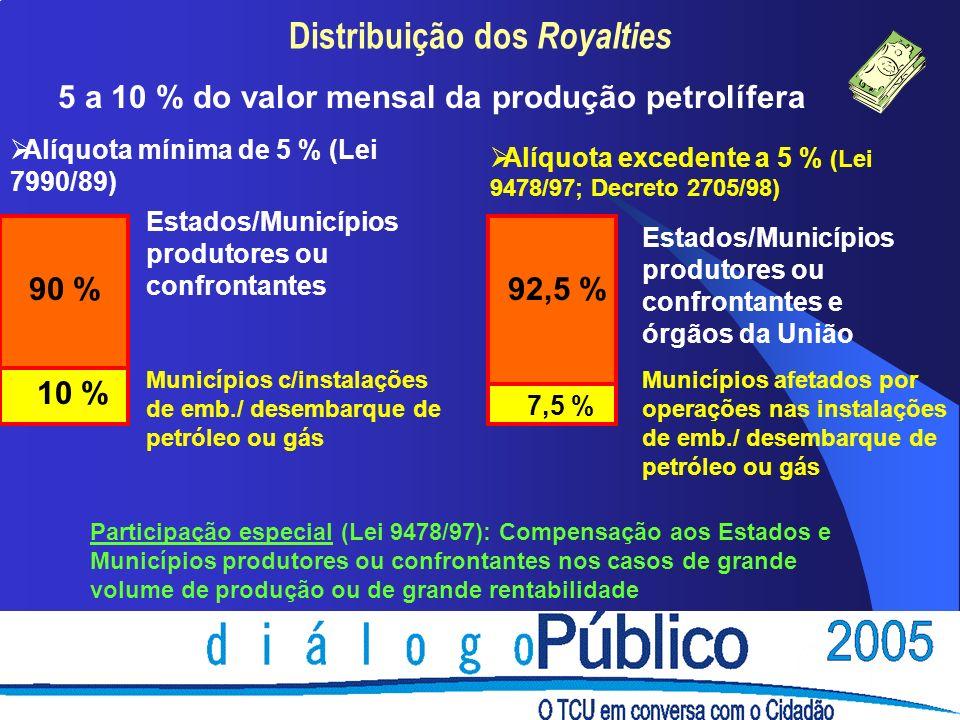Distribuição dos Royalties 5 a 10 % do valor mensal da produção petrolífera Alíquota mínima de 5 % (Lei 7990/89) Alíquota excedente a 5 % (Lei 9478/97; Decreto 2705/98) 90 % 10 % Estados/Municípios produtores ou confrontantes Municípios c/instalações de emb./ desembarque de petróleo ou gás 7,5 % 92,5 % Estados/Municípios produtores ou confrontantes e órgãos da União Municípios afetados por operações nas instalações de emb./ desembarque de petróleo ou gás Participação especial (Lei 9478/97): Compensação aos Estados e Municípios produtores ou confrontantes nos casos de grande volume de produção ou de grande rentabilidade