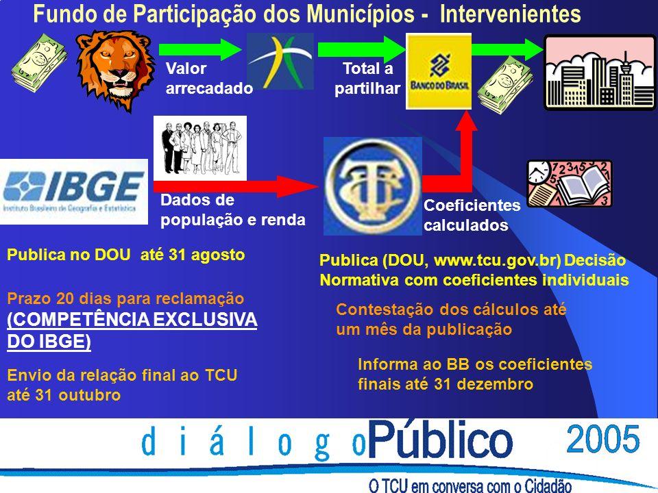 Transferências Fundo a Fundo vinculadas ao SUS (Leis 8080/90 e 8142/90, NOB/SUS 01/96) FUNDO NACIONAL DE SAÚDE TETO FINANCEIRO VIGILÂNCIA SANITÁRIA TETO FINANCEIRO EPIDEMIOLOGIA E CONTROLE DE DOENÇAS TETO FINANCEIRO DE ASSISTÊNCIA Fundo a Fundo