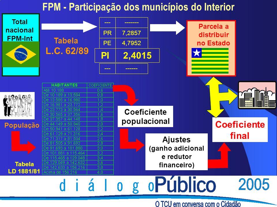 FPM - Participação dos municípios do Interior Total nacional FPM-Int PR7,2857 --- PE PI --- ------- 4,7952 ------ 2,4015 Parcela a distribuir no Estado Tabela L.C.
