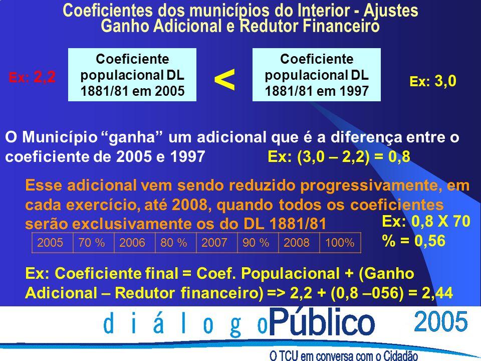 Coeficientes dos municípios do Interior - Ajustes Ganho Adicional e Redutor Financeiro Coeficiente populacional DL 1881/81 em 2005 Coeficiente populacional DL 1881/81 em 1997 < Ex: 2,2 Ex: 3,0 O Município ganha um adicional que é a diferença entre o coeficiente de 2005 e 1997 Ex: (3,0 – 2,2) = 0,8 Esse adicional vem sendo reduzido progressivamente, em cada exercício, até 2008, quando todos os coeficientes serão exclusivamente os do DL 1881/81 200570 %200680 %200790 %2008100% Ex: 0,8 X 70 % = 0,56 Ex: Coeficiente final = Coef.