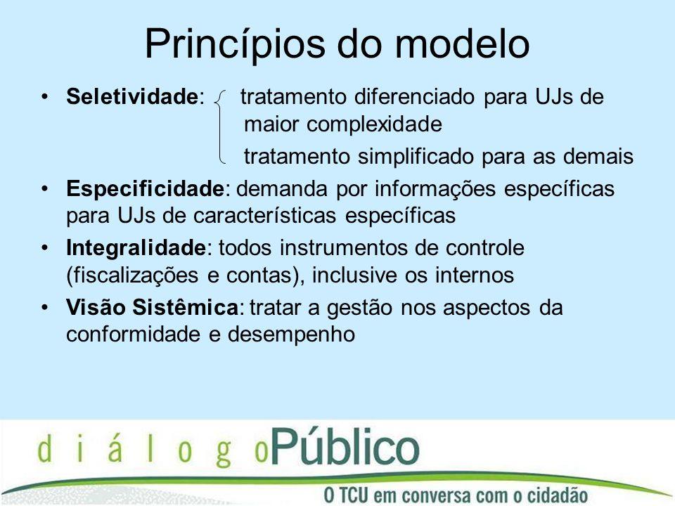 Princípios do modelo Seletividade: tratamento diferenciado para UJs de maior complexidade tratamento simplificado para as demais Especificidade: deman